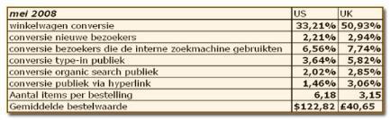 Coremetrics benchmark informatie
