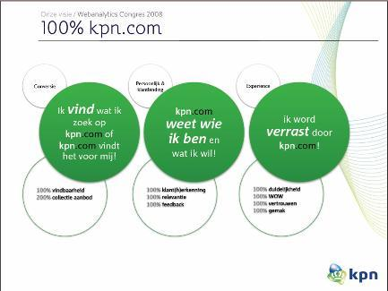 KPN retail positionering