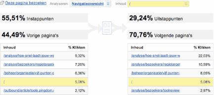 Google Analytics Pagina Verwijzing