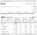 SEO Keyword Rank Page