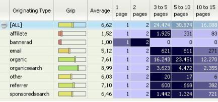 speedtrap average segmentation