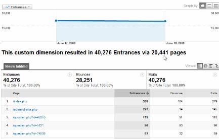 Google Analytics Bounce Report