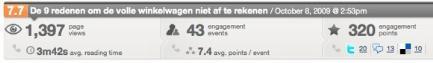 Postrank analytics screenshot webanalisten.nl