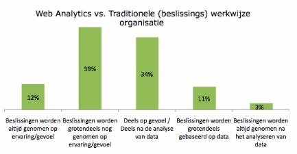 Webanalytics beslissingen