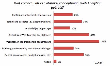 Webanalytics obstakels