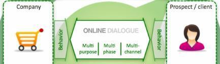 Online Dialogen