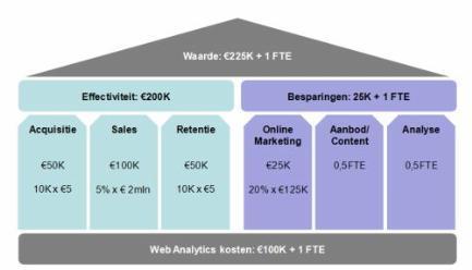 web analytics waardemodel