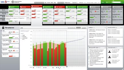 SNS Dashboard, tweede versie