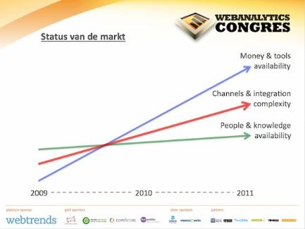 Status van de markt