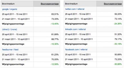 Webanalisten.nl bouncerate details