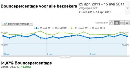 Webanalisten.nl redesign boucerate