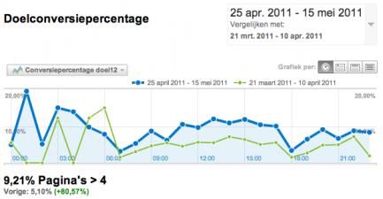 Webanalisten bezoeken met 5 pageviews of meer