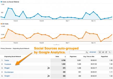 Social Sources via cutroni.com