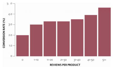 grafiek - reviews per product
