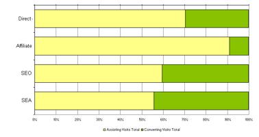 Verhouding tussen assisting en converting visits