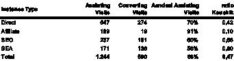 Overzicht van de verhouding last step conversions versus visits 'assisted in'