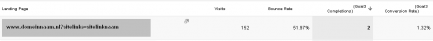 Afbeelding van Google Analytics rapportage