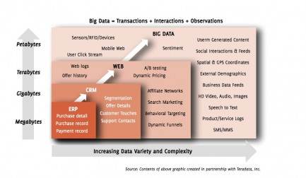 ERP > CRM > Webanalytics > Big Data