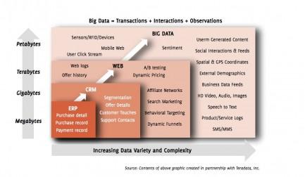 ERP > CRM > Webanalytics > Big Data