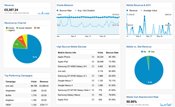 10 handige Google Analytics custom dashboards