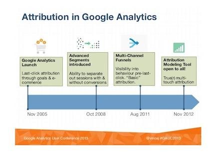 googles strategy 2008