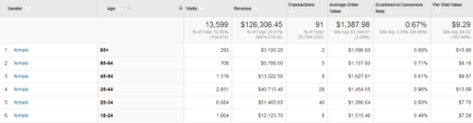 ecommerce-demographics