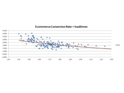 Webanalytics Congres 2014