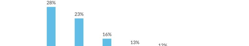 ecommerce cijfers veranderen kijk marketing header