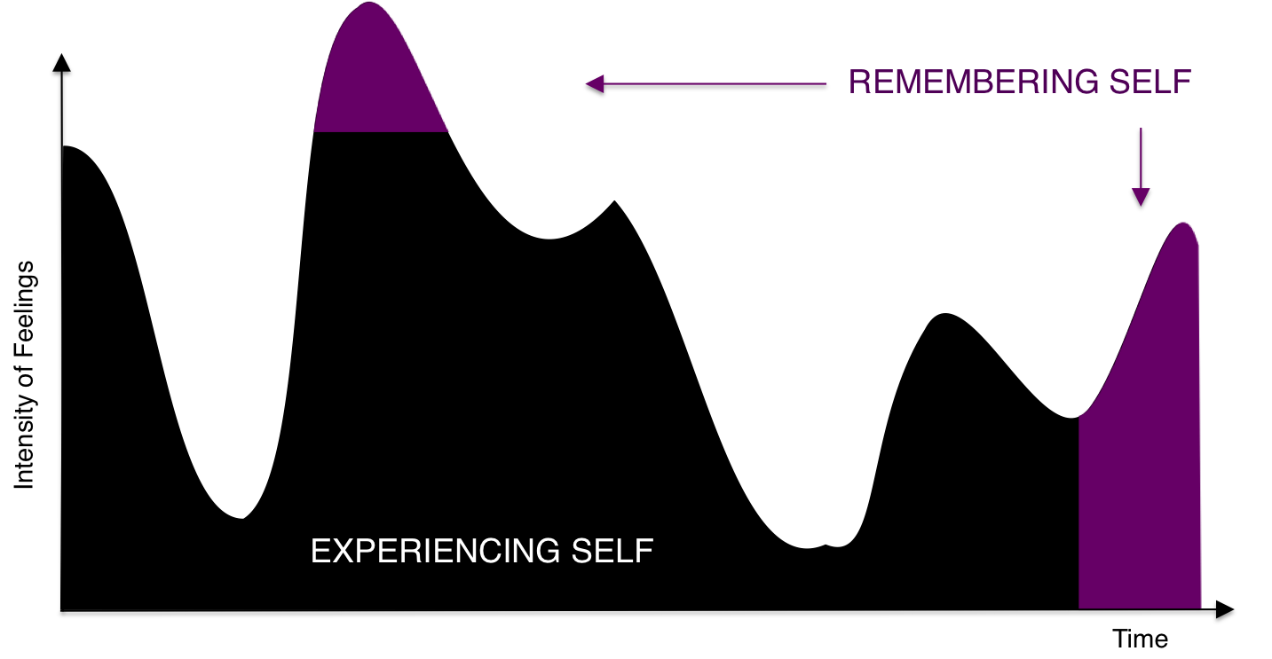 experiencing vs remembering