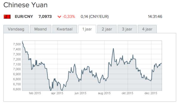 bron: http://www.wisselkoers.nl/chinese_yuan