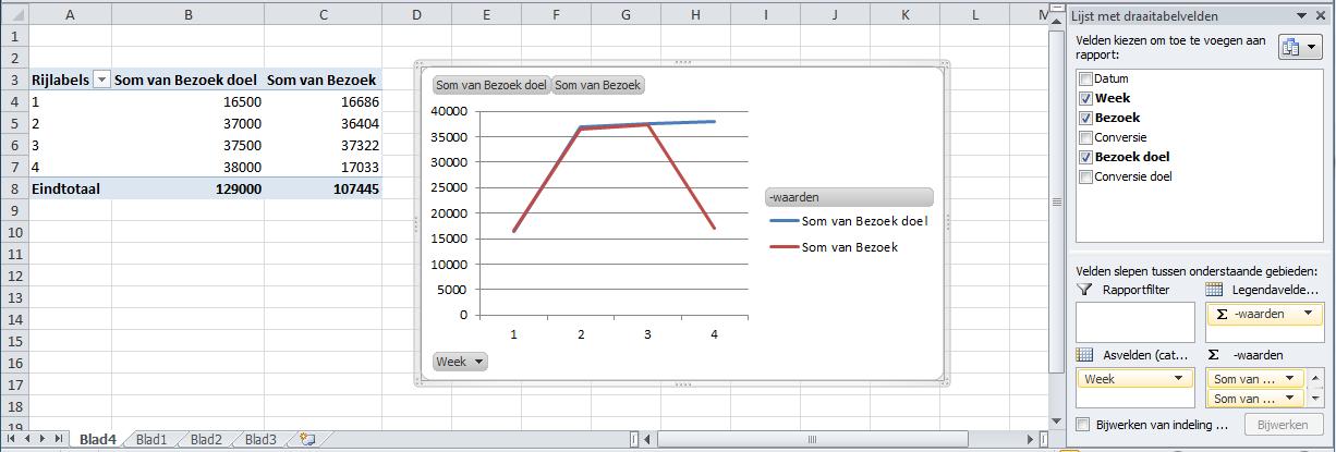 Grafiek op basis van tabel - probleem met onvolledige weken