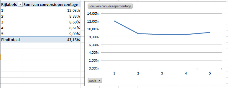 De draaitabel en draaigrafiek met de berekende YTD waardes uit de YTD tabel