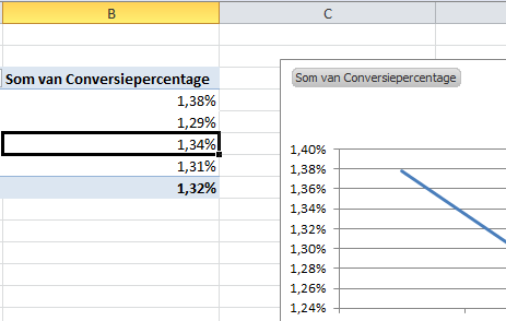 En nu heb je percentages in je grafiek
