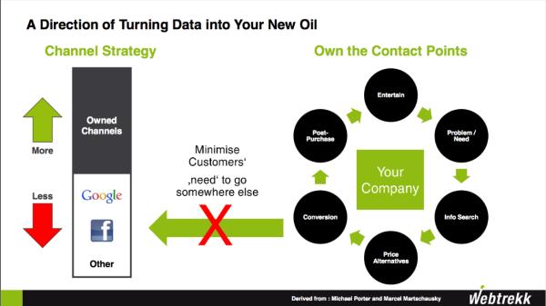 segmenteren in de customer journey