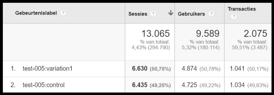 a/b test analyseren in google analytics