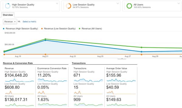 Google heeft een nieuwe metric aangekondigd in Google Analytics: Session Quality Score