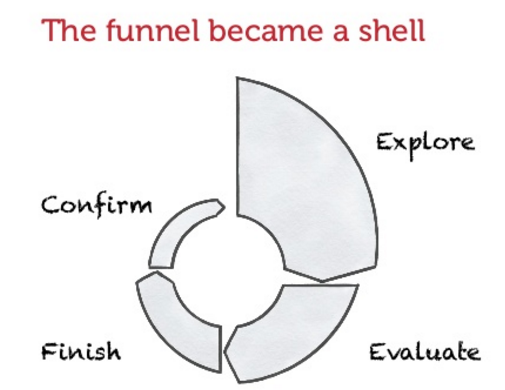 Funnel to shell