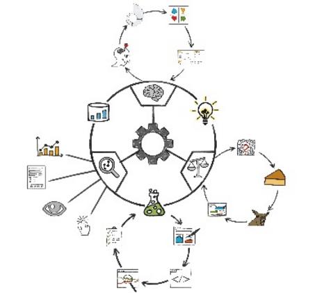 Optimization Wheel