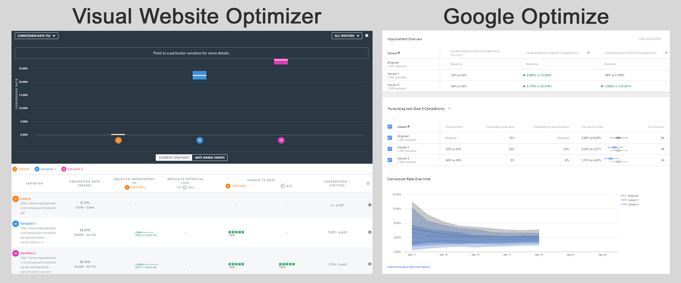Visual Website Optimizer vs Google Optimize