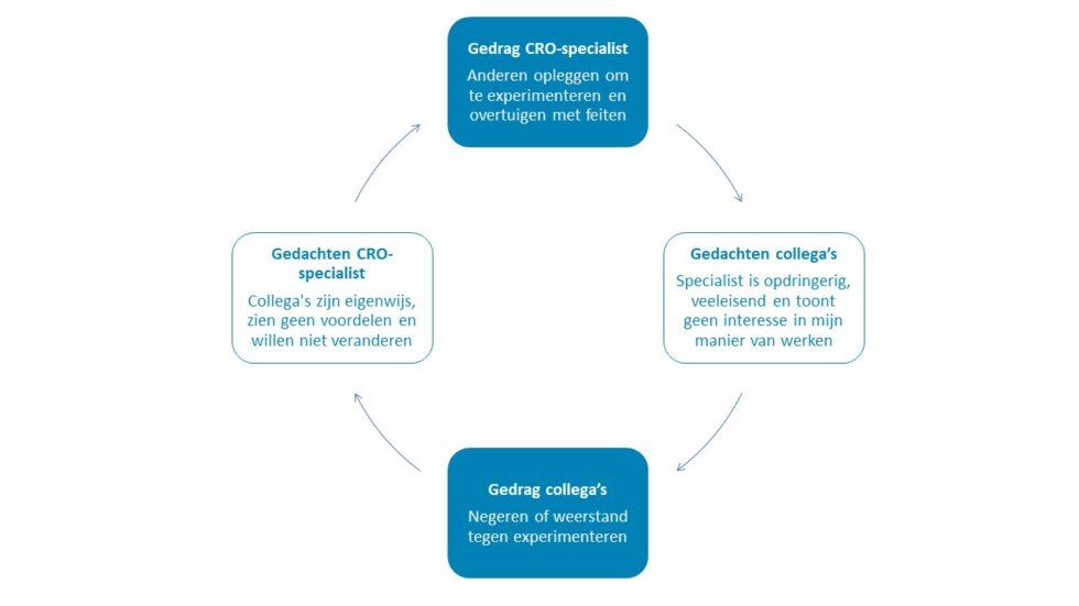 organisatieverandering CRO